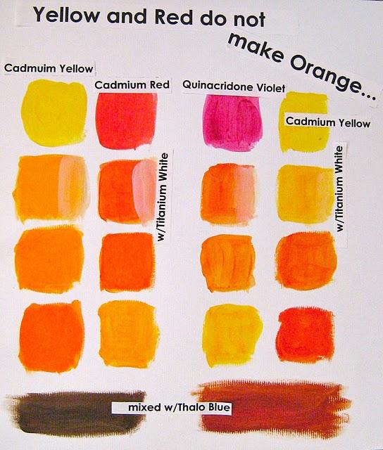 it 39 s cool2create art secret 4 yellow and red don 39 t make orange. Black Bedroom Furniture Sets. Home Design Ideas
