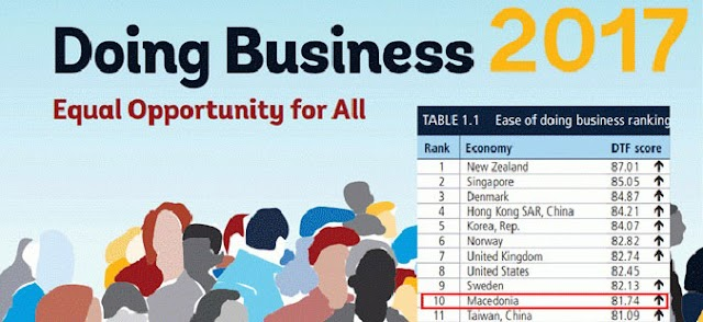 Doing Business 2017: Makedonien schafft Sprung in die Top10