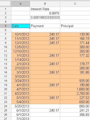 Miss Anna Pie: How To Create A Debt Payoff Plan And Amortization Schedule (Free Template!)