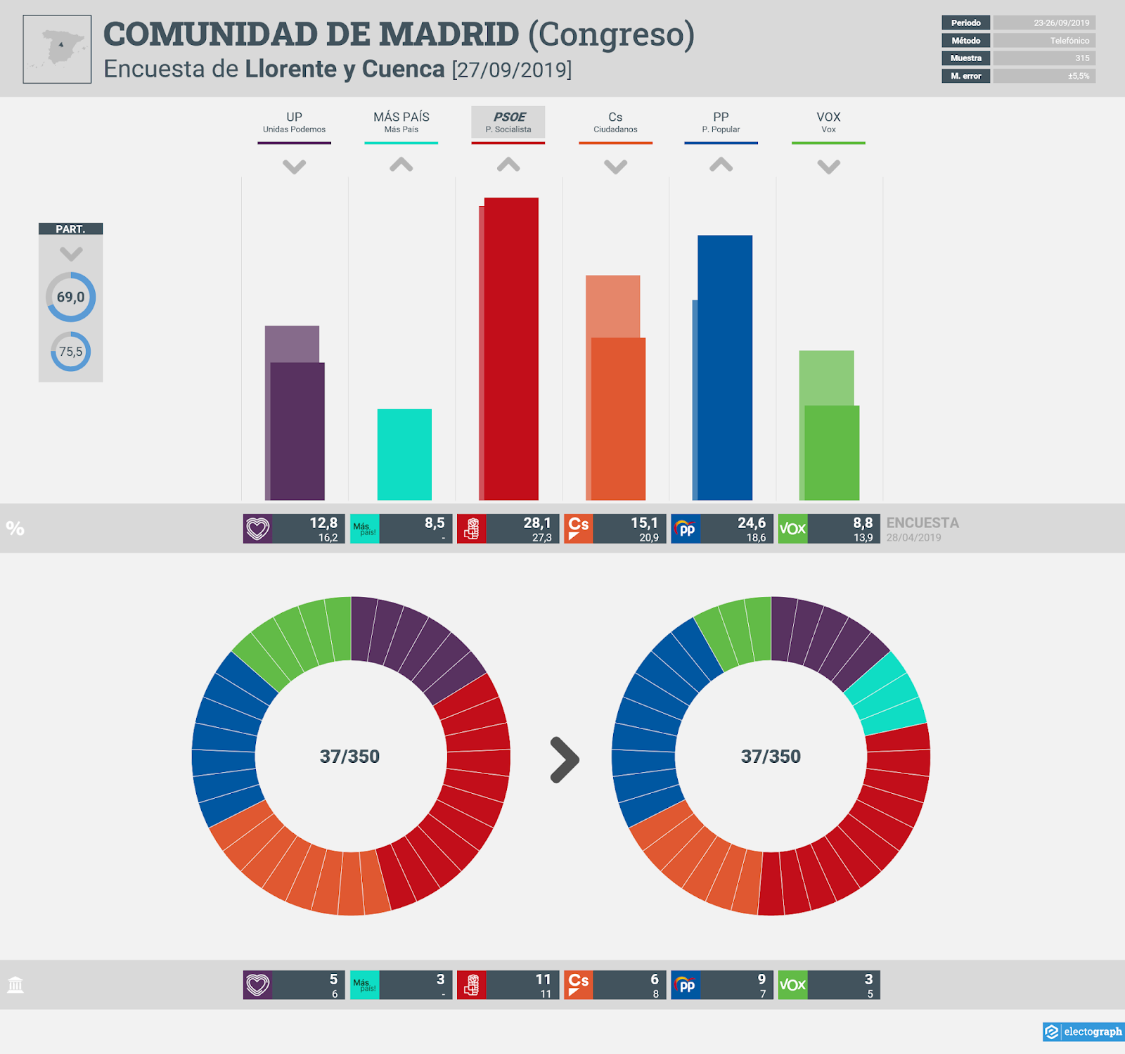 Gráfico de la encuesta para elecciones generales en la Comunidad de Madrid realizada por Llorente y Cuenca, 27 de septiembre de 2019