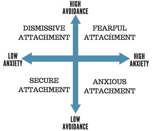 dismissive behavior in relationships