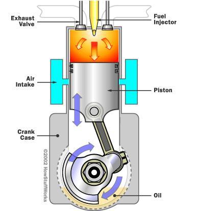 diesel combustion engine diagram simple internal combustion engine diagram #11