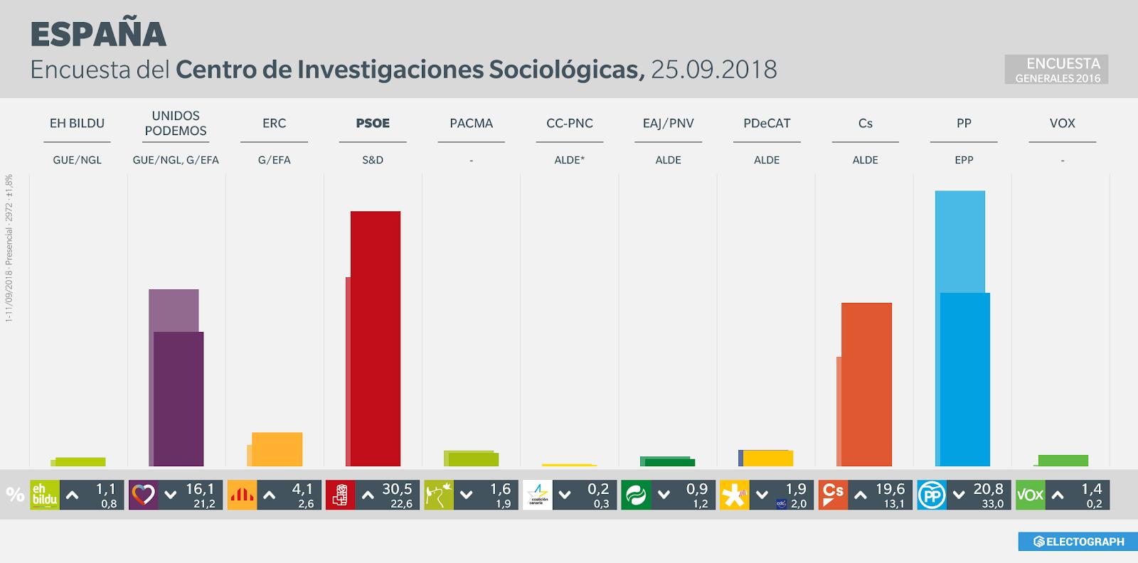 Gráfico de la encuesta para elecciones generales en España realizada por el CIS en septiembre de 2018