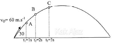 Lintasan parabola untuk bola yang dilempar dengan sudut elevasi 30°, soal Fisika UN 2017