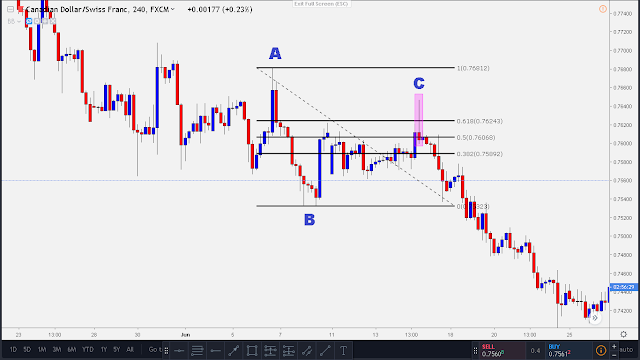 downtrend fibonacci retracement