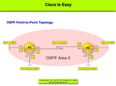 Lesson 41 - OSPF Fundamentals Part 4 - Implementation