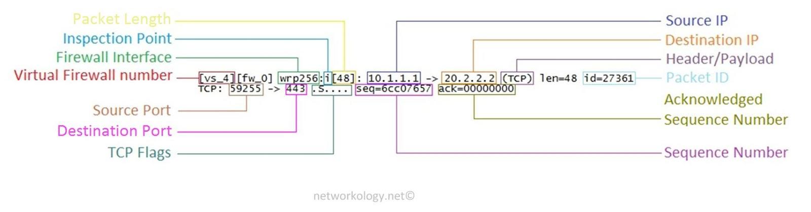 Dhansham - Engineer's Notebook Checkpoint Firewalls Gaia