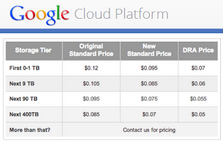 Cloud Storage Pricing | S3 Pricing by Region | Amazon ...