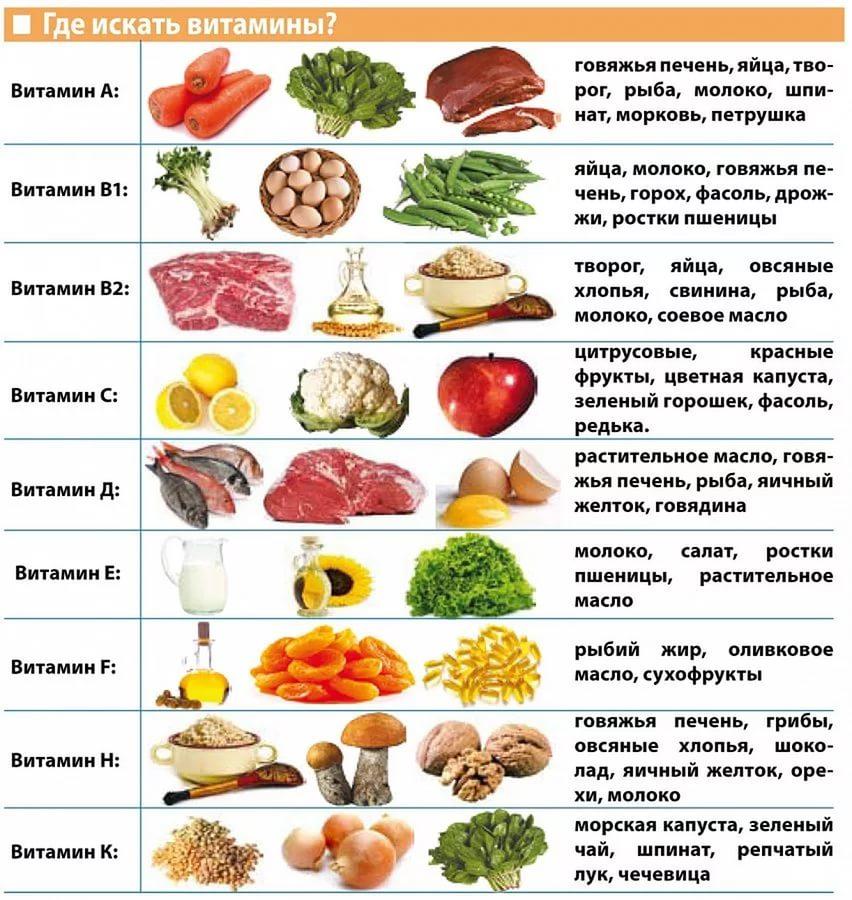 какие продукты надо исключить чтобы похудеть