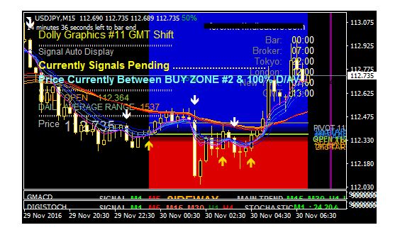 Pip Hijau Dolly Forex Trading System
