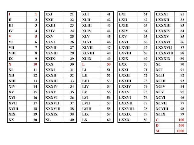 Tabel angka romawi 1 sampai 100
