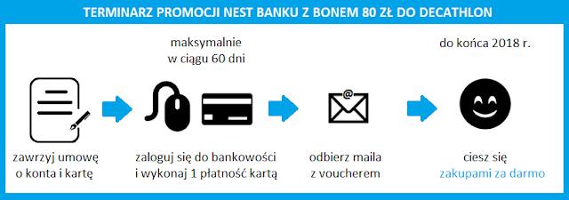 terminarz promocji Nest Banku z bonem 80 zł do Decathlon