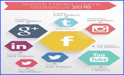 Situs Social Media Terpopuler Pada Tahun 2016