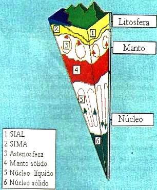 Dibujo de la Estructura de la Geosfera y partes