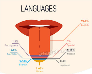 top-10-languages-used-on-YouTube
