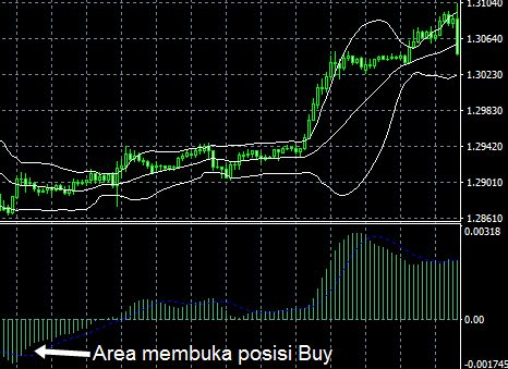 Seputar Forex - Trading Profit Dengan Indikator Analisa Teknikal Akurat