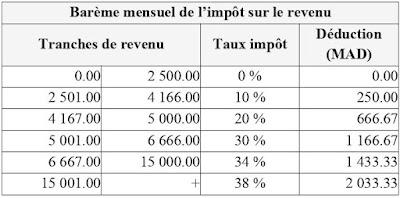 CALCUL DE L'IMPÔT MENSUEL