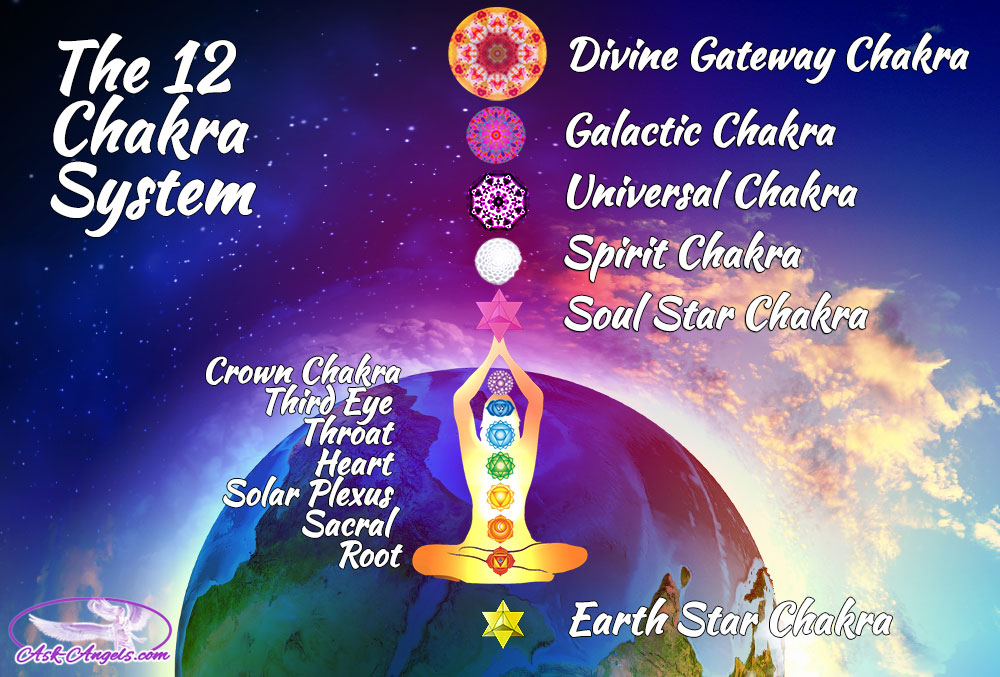 THE HIGHER CHAKRAS
