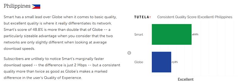 Excellent quality connection score