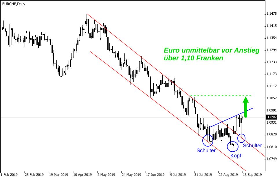 Grafik Wechselkurs Euro Schweizer Franken Schulter Kopf Schulter Formation