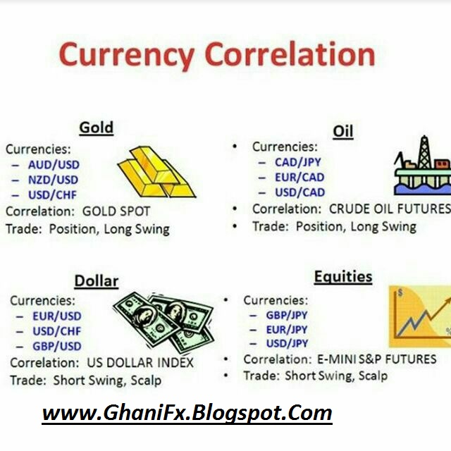 Correlated forex pairs mmcis forex broker