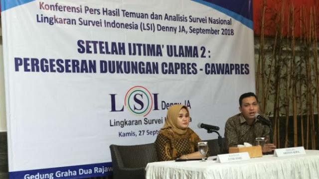 LSI Denny JA: Setelah Ijtima Ulama II Dukungan ke Prabowo Naik Pesat