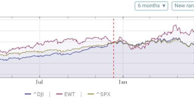 運用雲端數學、美股、匯率趨勢預估未來台股 ( Use cloud math, US stocks, exchange rate trends to predict future Taiwan stocks )