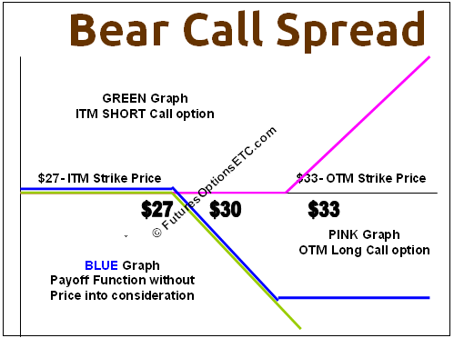 butterfly spread option payoff diagram simplex 4 wire duct detector wiring graph options strategies