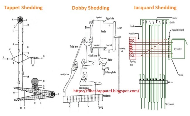 Comparison between tappet, jacquard and dobby shedding