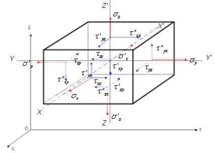TD mécanique des milieux continus MMC ME6 SMP6