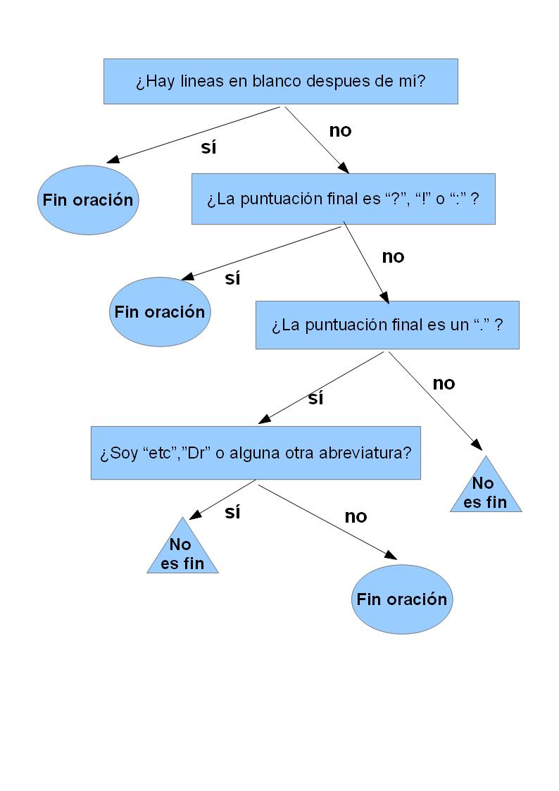 Procesamiento de lenguaje natural normalizaci n del texto for Significado de la palabra arboles