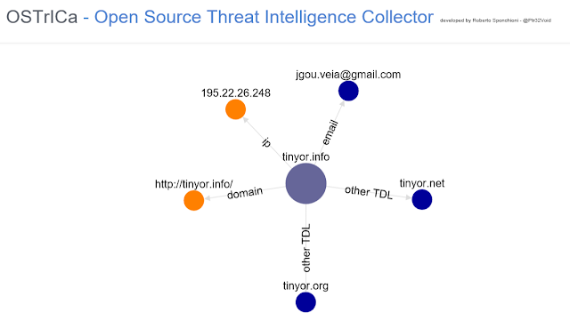 OSTrICa - Open Source Threat Intelligence Collector