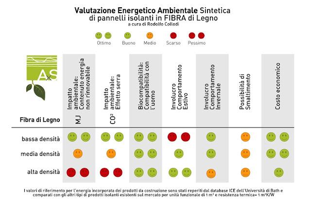 fibra di legno sintesi valutazione energetico ambientale