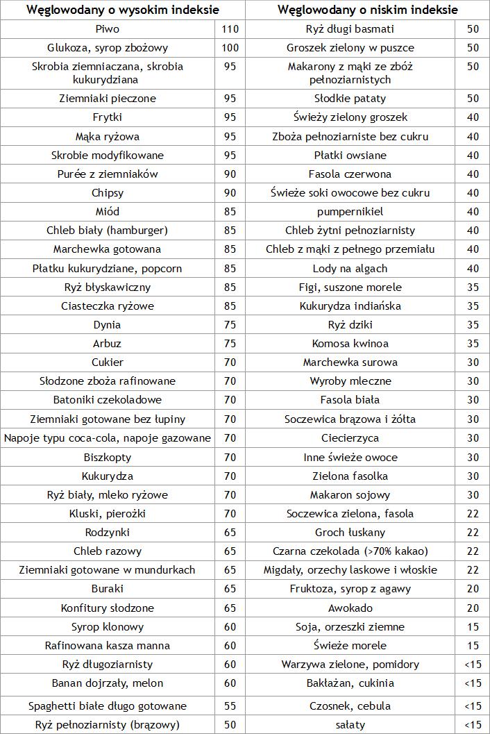 Indeks glikemiczny (IG): TABELA. Jakie produkty mają niski IG? - sunela.eu