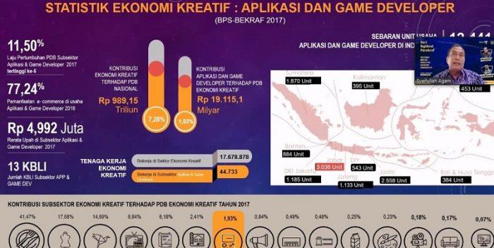 industri gaming indonesia didukung pemerintah
