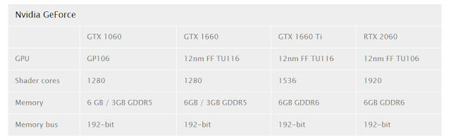 Inilah bocoran spesifikasi dari GTX 1660 Ti & GTX 1660.