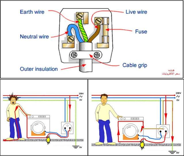 أهمية التوصيل الأرضي للأجهزة الكهربائية