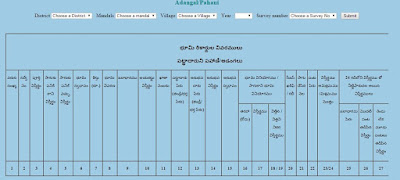 Step 1: Check Pahani land details in online telangana