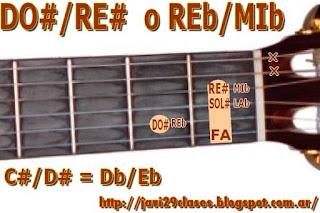 acorde de guitarra chord (DO# con bajo en RE#) o (REb con bajo en MIb)