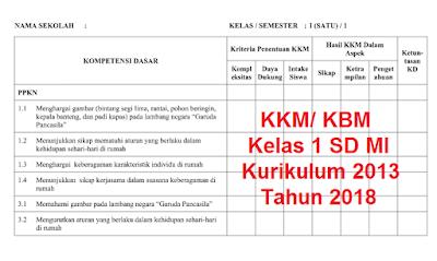 KKM KBM Kelas 1 SD MI Kurikulum 2013 Tahun 2018.png