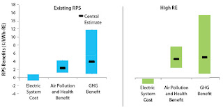 RPS Benefits (Credit: nrel.gov/analysis/rps.html) Click to Enlarge.