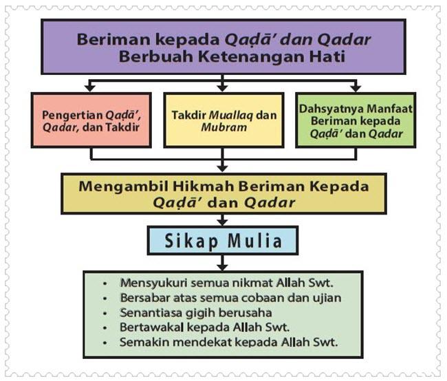 Qada, Qadar, dan Takdir