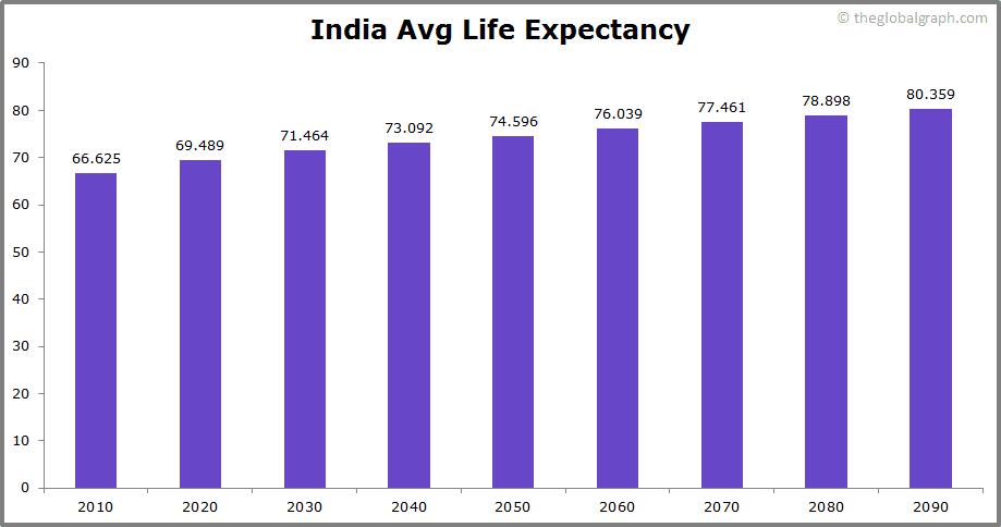 India  Avg Life Expectancy