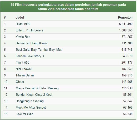 Daftar Film Indonesia Terlaris Tahun 2018