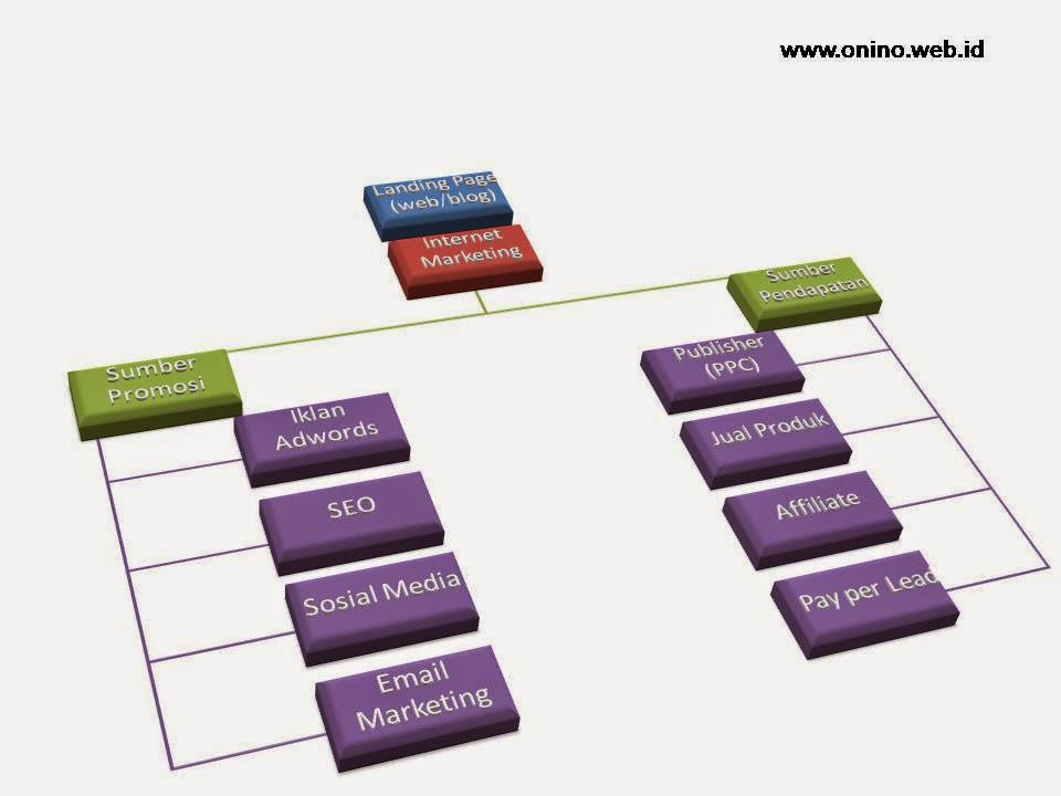 mind map internet marketing
