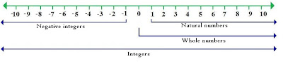 Number line,numberline, whole numbers and natural numbers on number line,Positive negative numbers, wikipedia