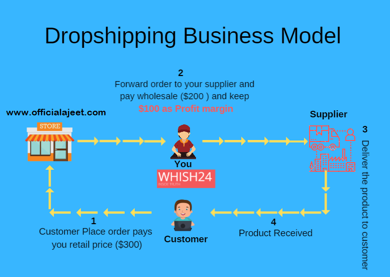 E-commerce - Dropshipping in India - Blog