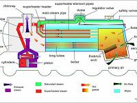 Boiler Diagram