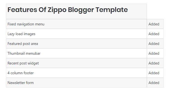 Zippo Blogger Template Blogspot Templates 2019
