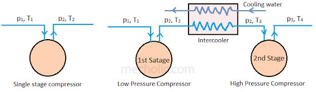 single stage and multi stage compressor